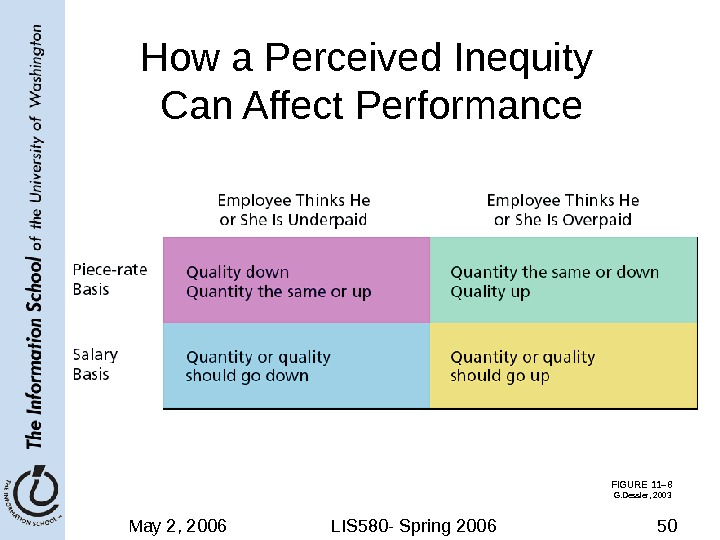 May 2, 2006 LIS 580 - Spring 2006 50 FIGURE 11– 8 How a Perceived Inequity