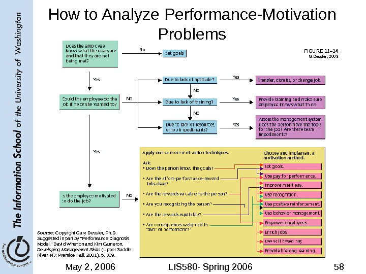 May 2, 2006 LIS 580 - Spring 2006 58 FIGURE 11– 14 How to Analyze Performance-Motivation