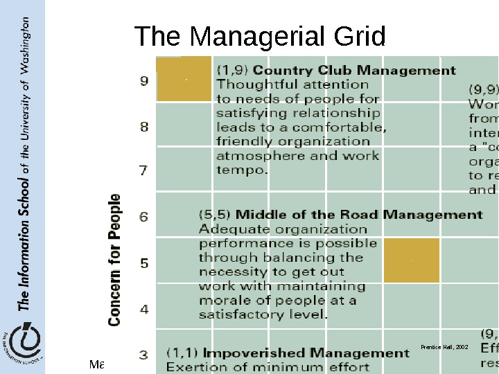 May 2, 2006 LIS 580 - Spring 2006 8 The Managerial Grid Prentice Hall, 2002