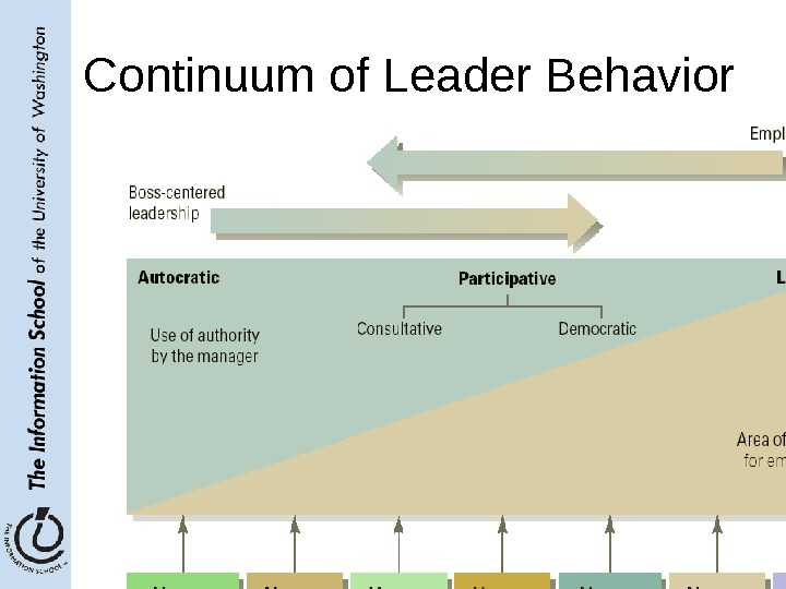 May 2, 2006 LIS 580 - Spring 2006 10 Continuum of Leader Behavior Prentice Hall, 2002