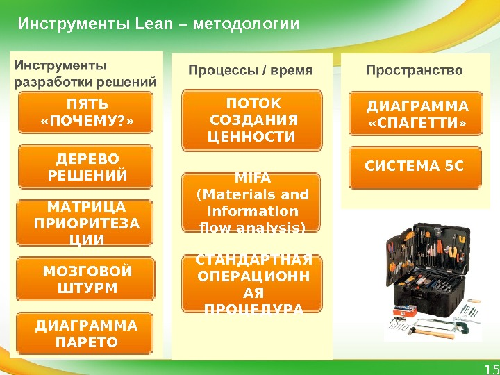 15 Инструменты Lean – методологии ПОТОК C ОЗДАНИЯ ЦЕННОСТИ MIFA (Materials and information flow analysis) СТАНДАРТНАЯ