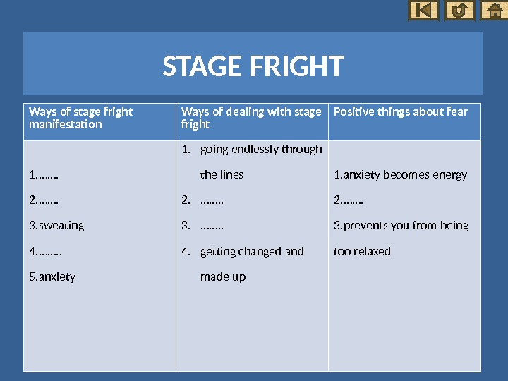 Ways of stage fright manifestation Ways of dealing with stage fright Positive things about fear 1.