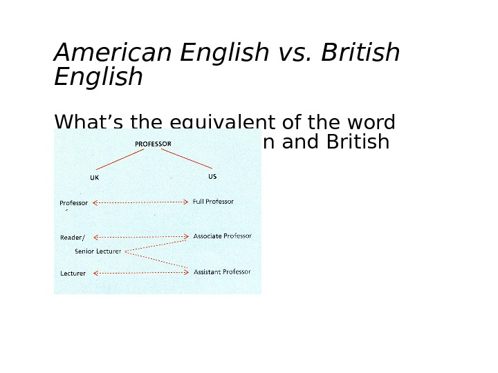 American English vs. British English What's the equivalent of the word professor in American and British