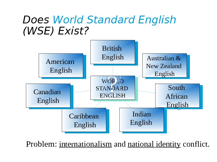 Does World Standard English  (WSE) Exist? British English Australian & New Zealand English South African