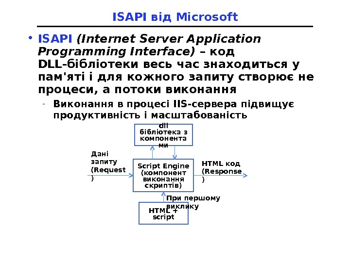 ISAPI від Microsoft • ISAPI (Internet Server Application Programming Interface) –  код DLL-бібліотеки весь час