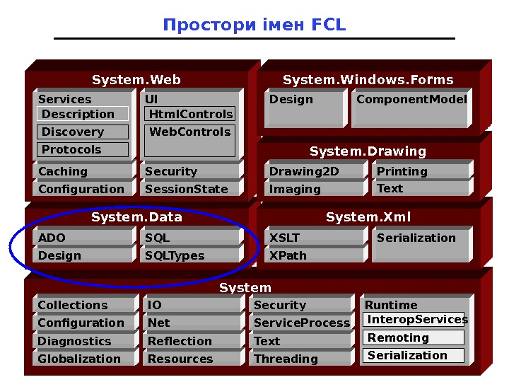 Простори імен FCL System. Data System. Xml. System. Web Globalization. Diagnostics. Configuration. Collections Resources. Reflection. Net.