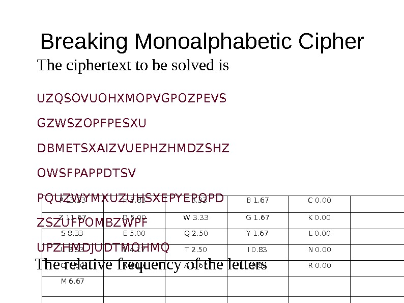 Breaking Monoalphabetic Cipher The ciphertext  to be s olved is UZQSOVUOHXMOPVGPOZPEVS GZWSZOPFPESXU DBMETSXAIZVUEPHZHMDZSHZ OWSFPAPPDTSV PQUZWYMXUZUHSXEPYEPOPD