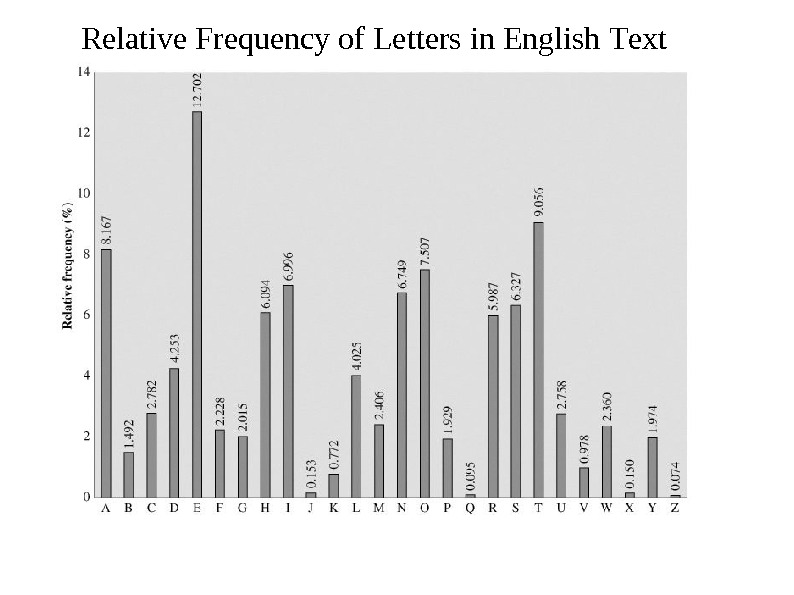 Relative  Frequency  of Letters  in English  T ext