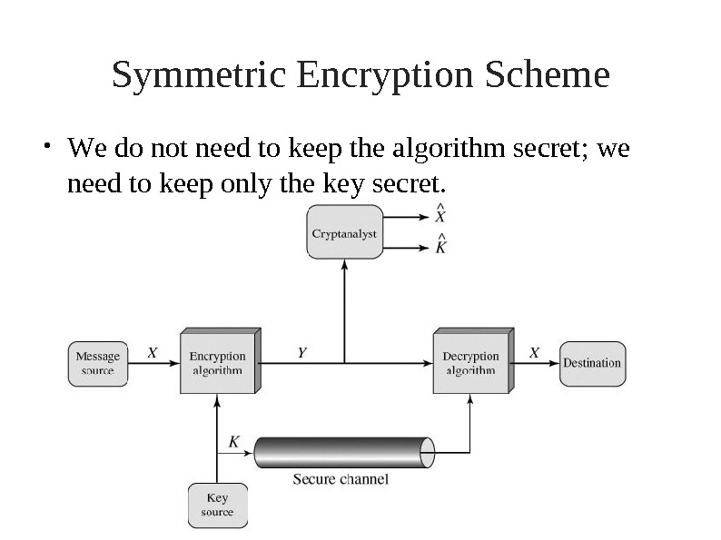 Symmetric Encryption Scheme W e do n ot  ne e d t o k e