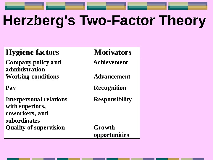 Herzberg's Two-Factor Theory  Hygiene factors  Motivators  Company policy and administration