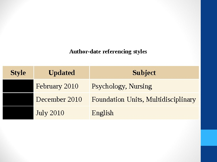 Author-date referencing styles Style Updated Subject APA February 2010 Psychology,