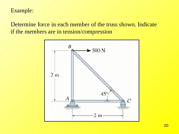 20 Example: Determine force in each member of the truss shown. Indicate if the members are