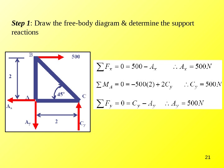 21 Step 1 : Draw the free-body diagram & determine the support reactions