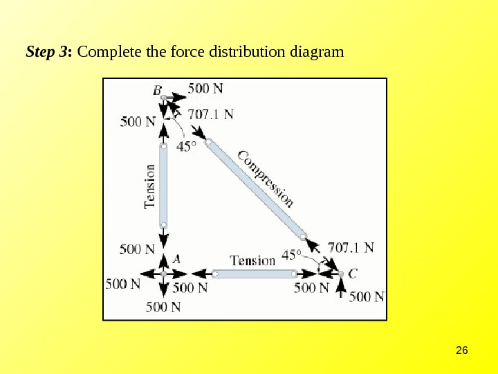 26 Step 3 :  Complete the force distribution diagram