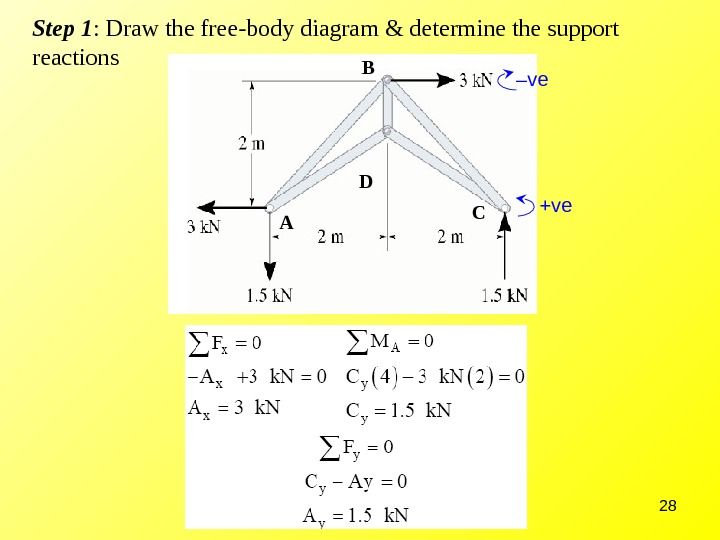 28 Step 1 : Draw the free-body diagram & determine the support reactions A CB