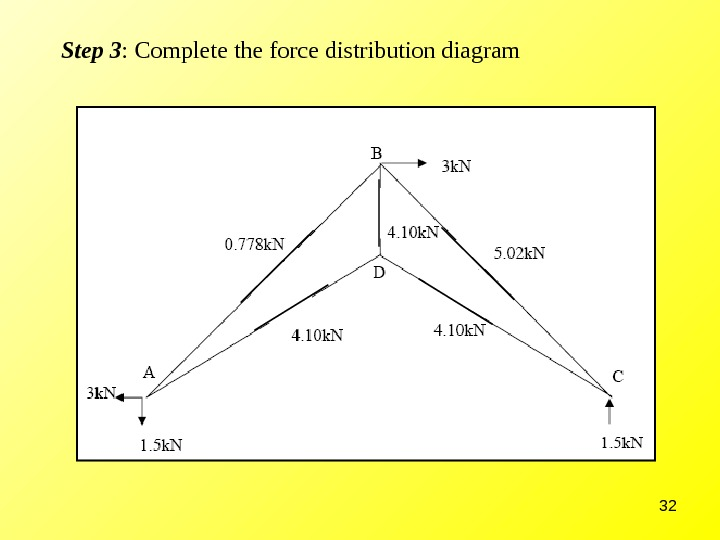32 Step 3 : Complete the force distribution diagram