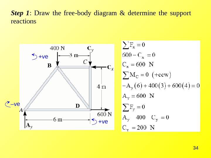 34 Step 1 :  Draw the free-body diagram & determine the support reactions – ve