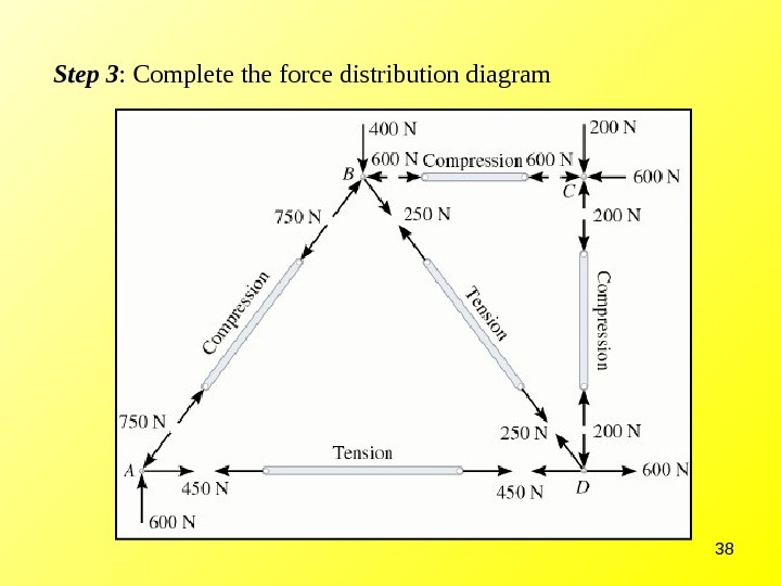 38 Step 3 : Complete the force distribution diagram