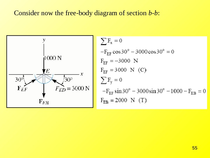 55 Consider now the free-body diagram of section b-b :