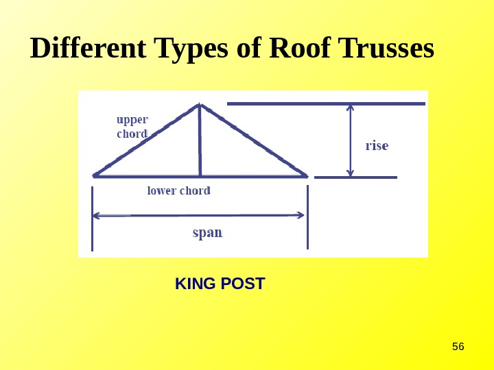 56 Different Types of Roof Trusses KING POST