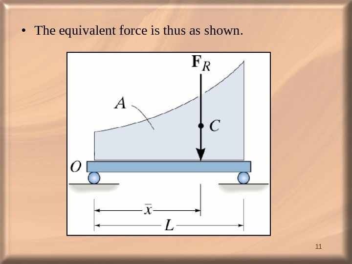 11 • The equivalent force is thus as shown.