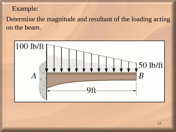 14 Example: Determine the magnitude and resultant of the loading acting on the beam.