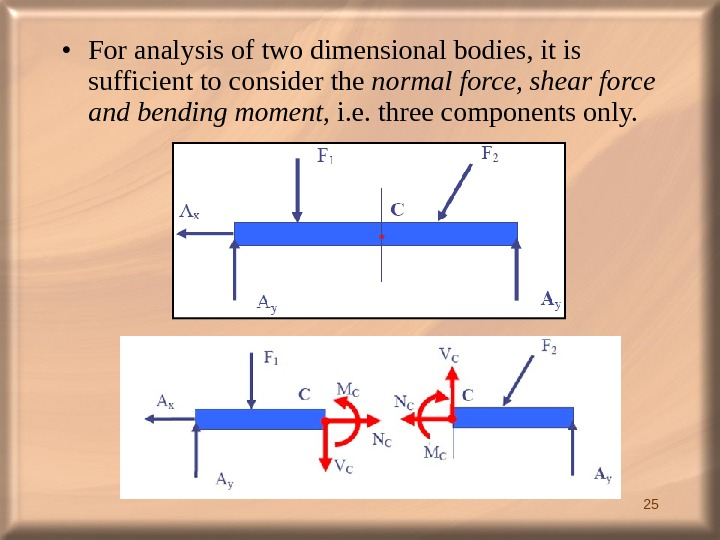 25 • For analysis of two dimensional bodies, it is sufficient to consider the normal force,