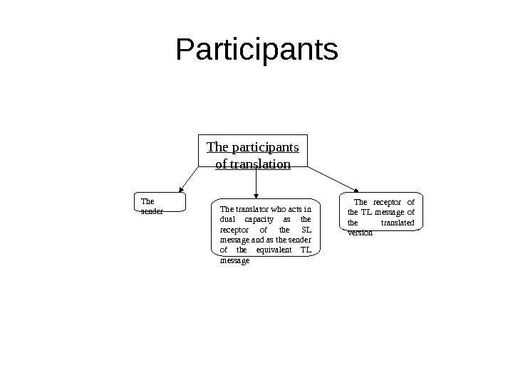 Participants The participants of translation The sender The translator who acts in dual capacity as the
