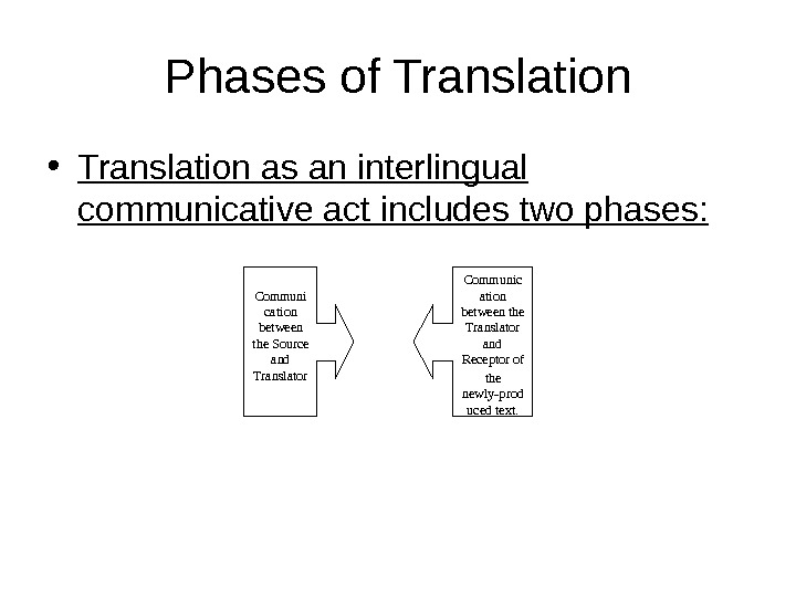Phases of Translation • Translation as an interlingual communicative act includes two phases: Communi cation between
