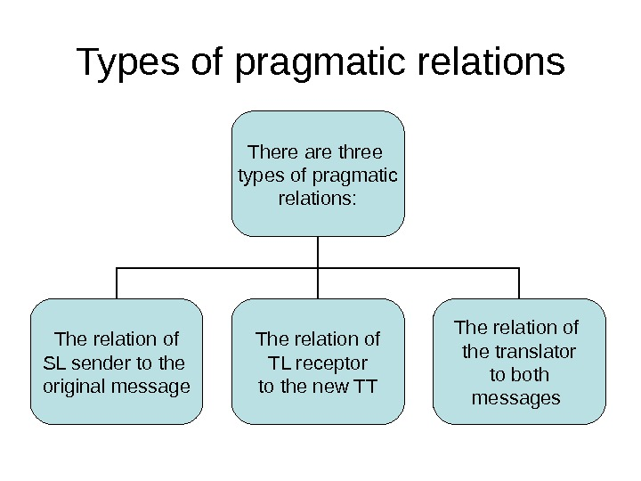 Types of pragmatic relations There are three types of pragmatic relations: The relation of SL sender