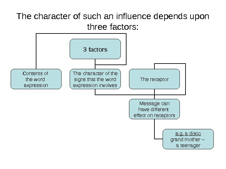 The character of such an influence depends upon three factors: 3 factors Contents of the word