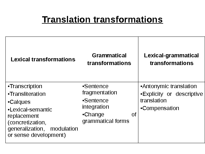 Translation transformations Lexical transformations Grammatical transformations Lexical-grammatical transformations • Transcription • Transliteration • Calques • Lexical-semantic