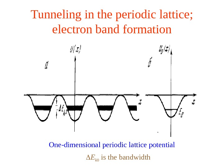 Tunneling in the periodic lattice;  electron band formation One-dimensional periodic lattice potential E k 0