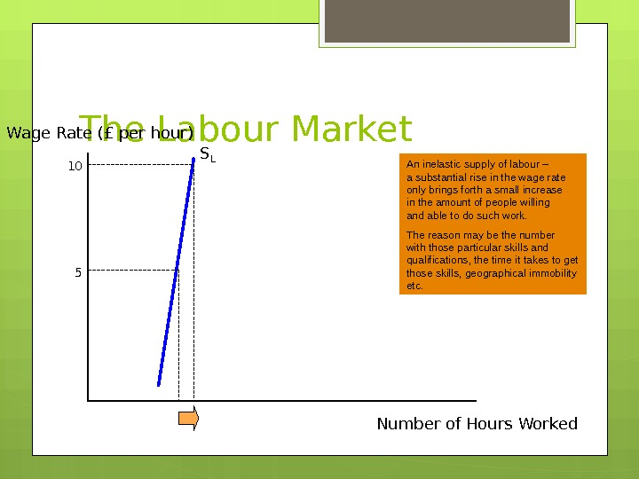 The Labour Market. Wage Rate (£ per hour) Number of Hours Worked. S L 510 An