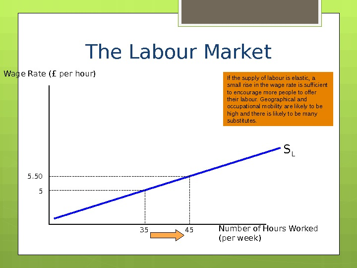 The Labour Market Wage Rate (£ per hour) Number of Hours Worked (per week) S L