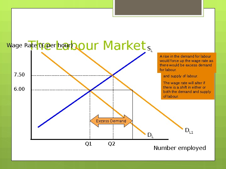 The Labour Market. Wage Rate (£ per hour) Number employed. D LS L 6. 00 Q
