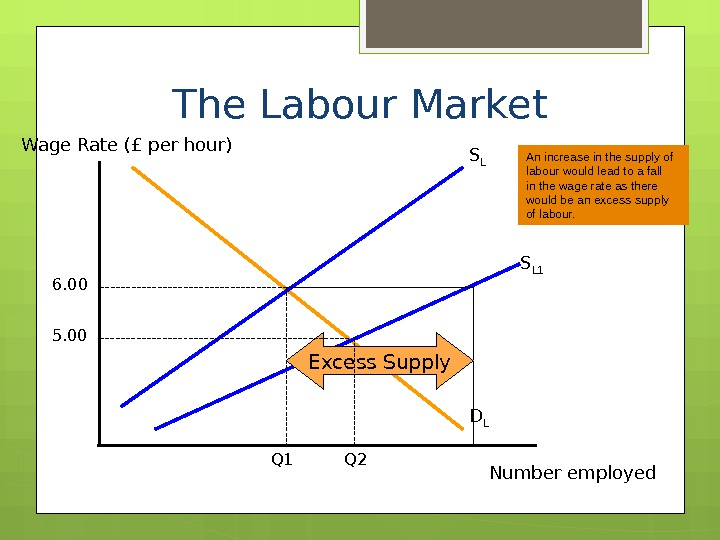 The Labour Market Wage Rate (£ per hour) Number employed. D LS L 6. 00 Q
