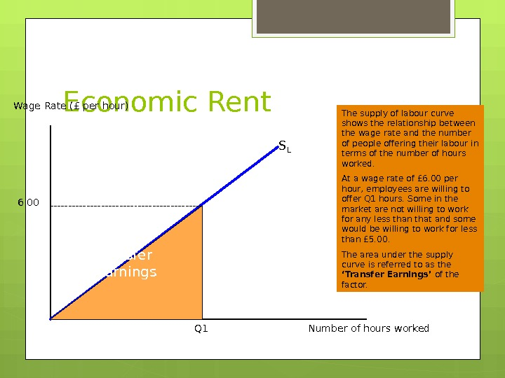 Economic Rent. Wage Rate (£ per hour) Number of hours worked. S L The supply of