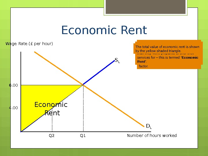 Economic Rent Wage Rate (£ per hour) Number of hours worked. S L 6. 00 Q