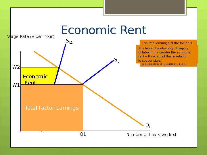 Economic Rent Wage Rate (£ per hour) Number of hours worked. S L W 1 Q