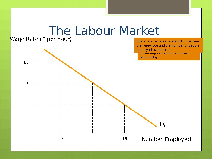 The MRP curve therefore represents the demand curve for labour illustrating the derived demand relationship. Wage