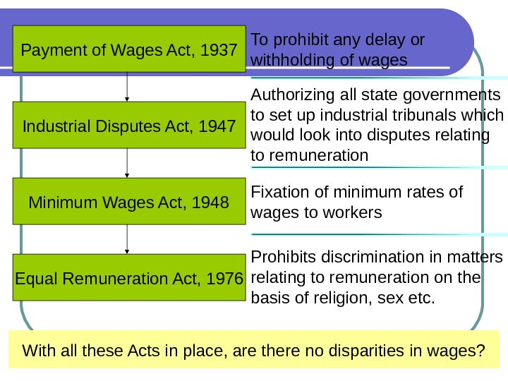 Payment of Wages Act, 1937 Industrial Disputes Act, 1947 Minimum Wages Act, 1948 Equal Remuneration Act,