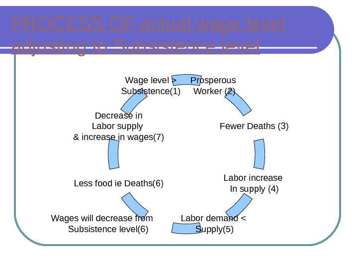 PROCESS OF actual wage level adjusting to Subsistence level Prosperous Worker (2) Less food ie Deaths(6)