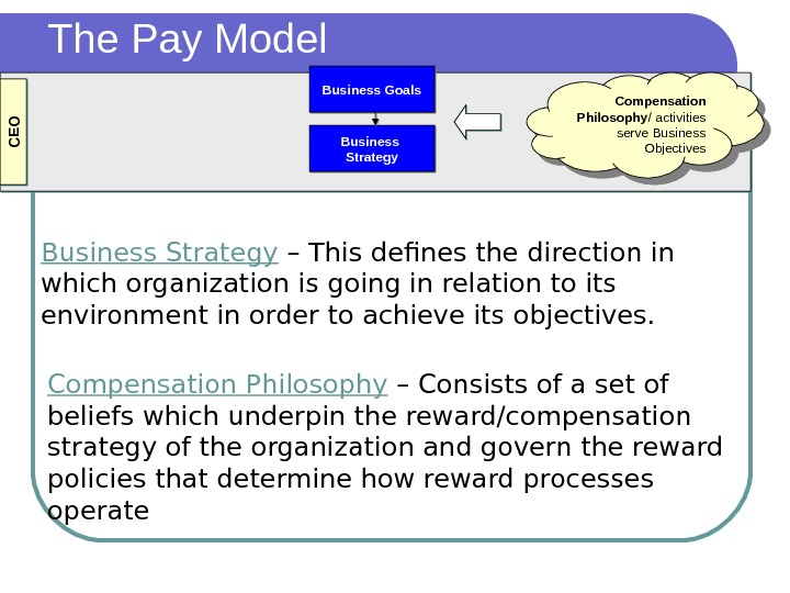Business Goals Business Strategy. C EO Compensation Philosophy / activities serve Business Objectives. The Pay Model