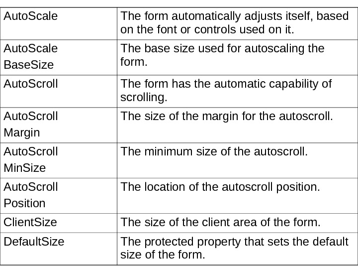 Auto. Scale The form automatically adjusts itself, based on the font or controls used