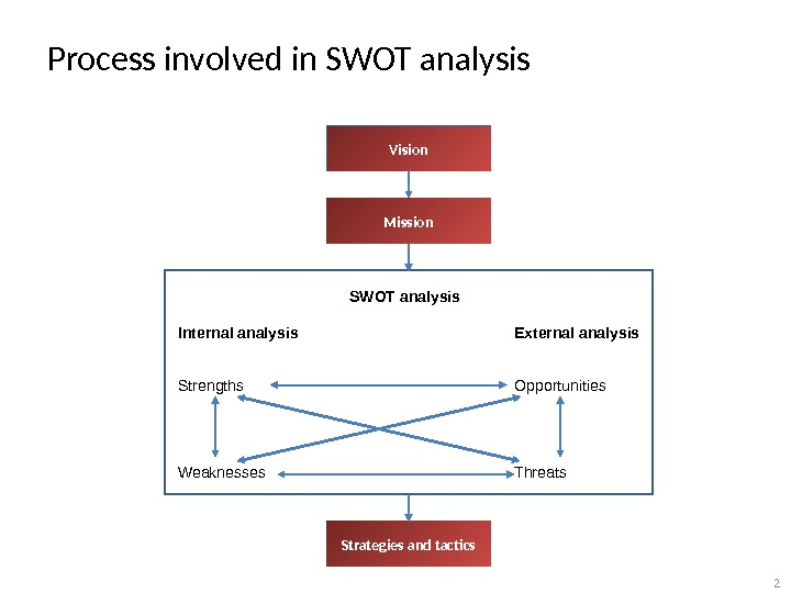 Process involved in SWOT analysis Internal analysis Strengths Weaknesses External analysis Opportunities Threats. Vision Mission Strategies