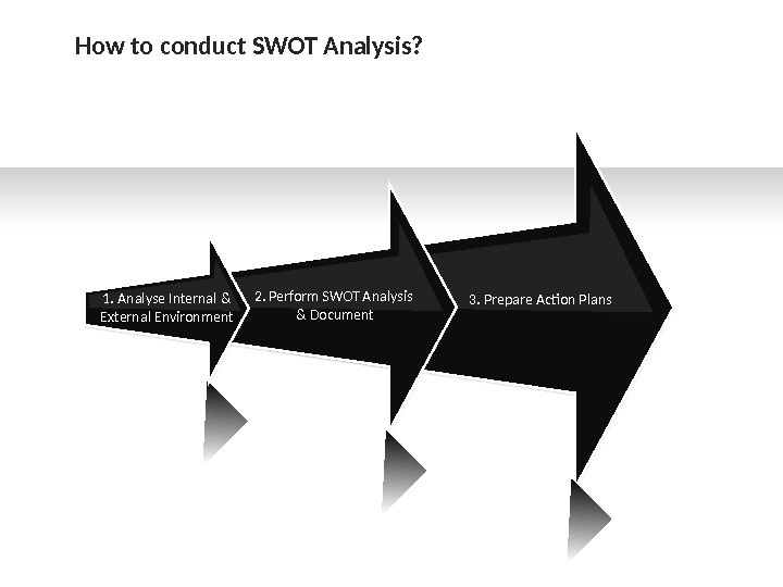 3. Prepare Action Plans 2. Perform SWOT Analysis & Document 1. Analyse Internal & External Environment.