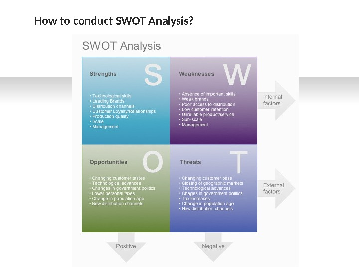How to conduct SWOT Analysis?