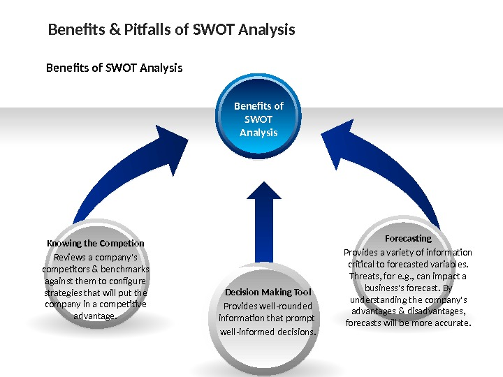 Benefits & Pitfalls of SWOT Analysis Benefits of SWOT Analysis Forecasting Provides a variety of information