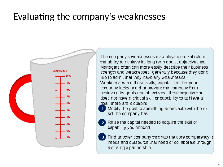Evaluating the company's weaknesses The company's weaknesses also plays a crucial role in the ability to